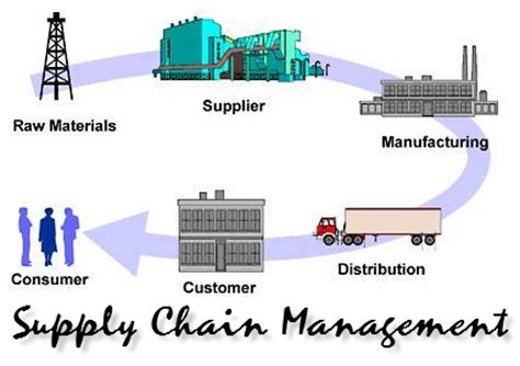 Mba dissertation on supply chain management